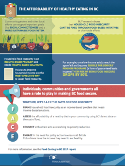 The affordability of healthy eating in BC- p2