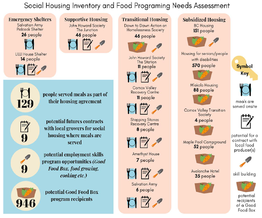 graphic showing inventory of social housing and food programming needs assessment